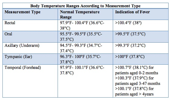 Body temperature range by measurement chart